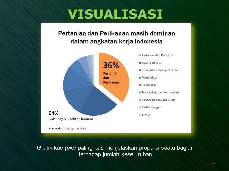 VISUALISASI Grafik kue (pie) paling pas menjelaskan proporsi suatu bagian terhadap jumlah keseluruhan.