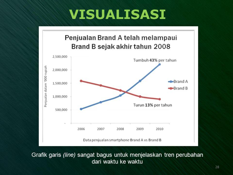 VISUALISASI Grafik garis (line) sangat bagus untuk menjelaskan tren perubahan dari waktu ke waktu