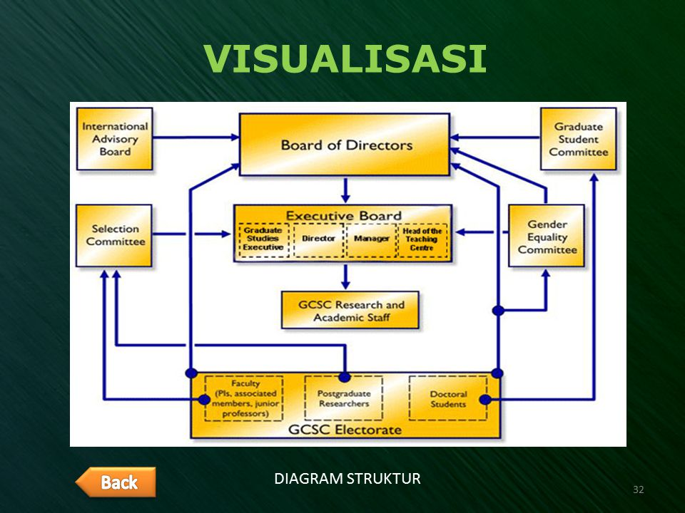 VISUALISASI Back DIAGRAM STRUKTUR