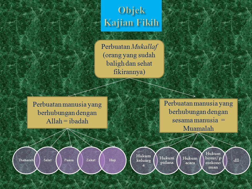Objek Kajian Fikih Perbuatan Mukallaf