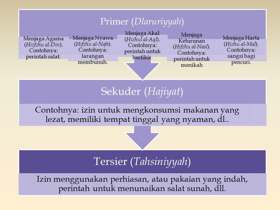 Primer (Dlaruriyyah) Menjaga Agama (Hizfzhu al-Din). Contohnya: perintah salat. Menjaga Nyawa (Hifzhu al-Nafs). Contohnya: larangan membunuh.