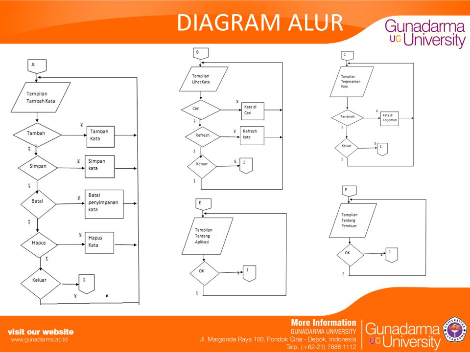 DIAGRAM ALUR
