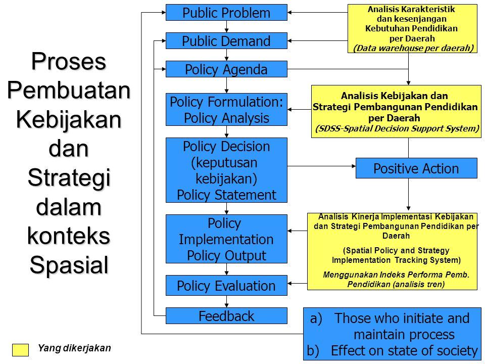 Proses Pembuatan Kebijakan dan Strategi dalam konteks Spasial