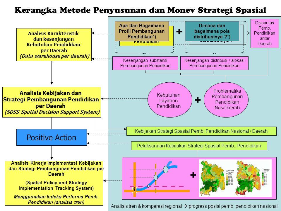 Kerangka Metode Penyusunan dan Monev Strategi Spasial