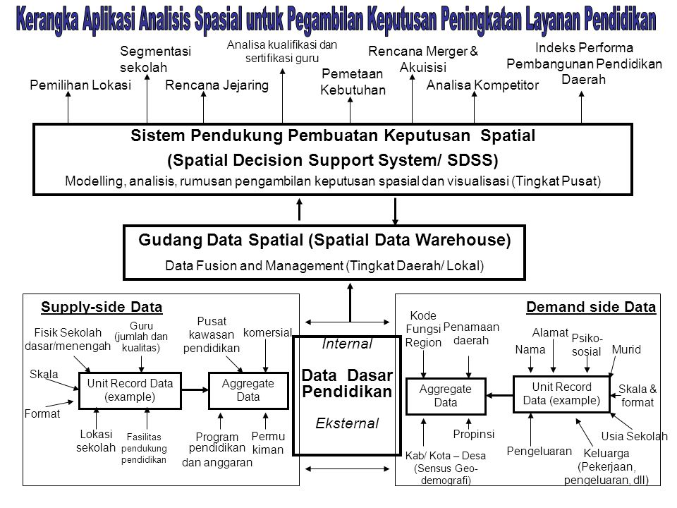 Kerangka Aplikasi Analisis Spasial untuk Pegambilan Keputusan Peningkatan Layanan Pendidikan