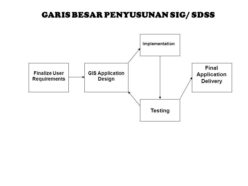 GARIS BESAR PENYUSUNAN SIG/ SDSS