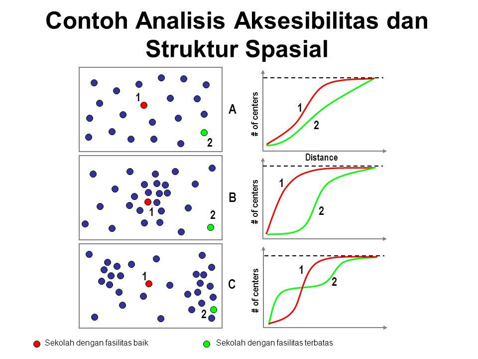 Contoh Analisis Aksesibilitas dan Struktur Spasial