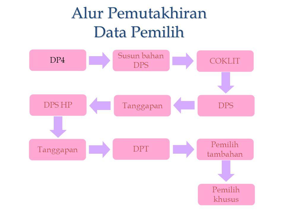 Alur Pemutakhiran Data Pemilih