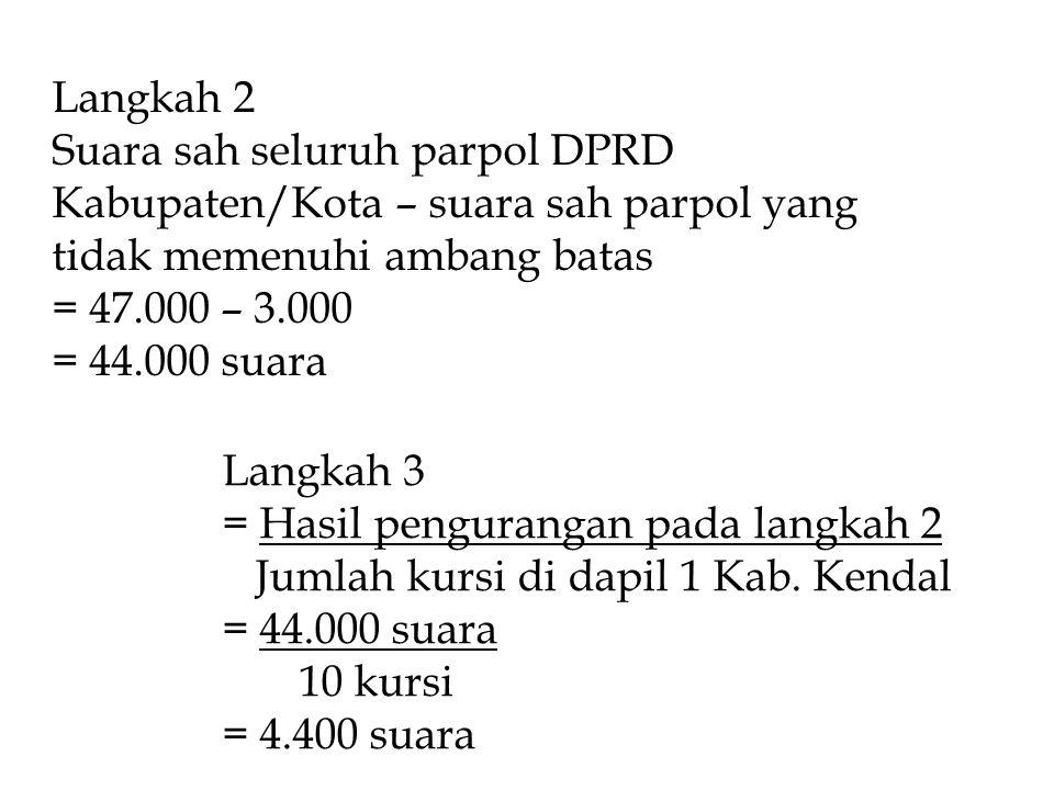 Langkah 2 Suara sah seluruh parpol DPRD Kabupaten/Kota – suara sah parpol yang tidak memenuhi ambang batas = 47.000 – 3.000 = 44.000 suara