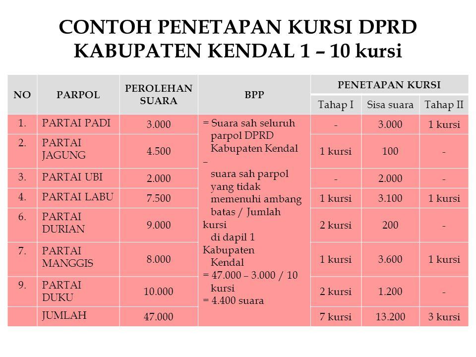 CONTOH PENETAPAN KURSI DPRD KABUPATEN KENDAL 1 – 10 kursi