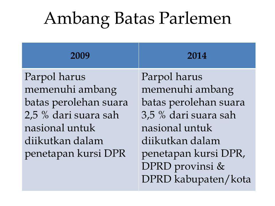 Ambang Batas Parlemen 2009. 2014.