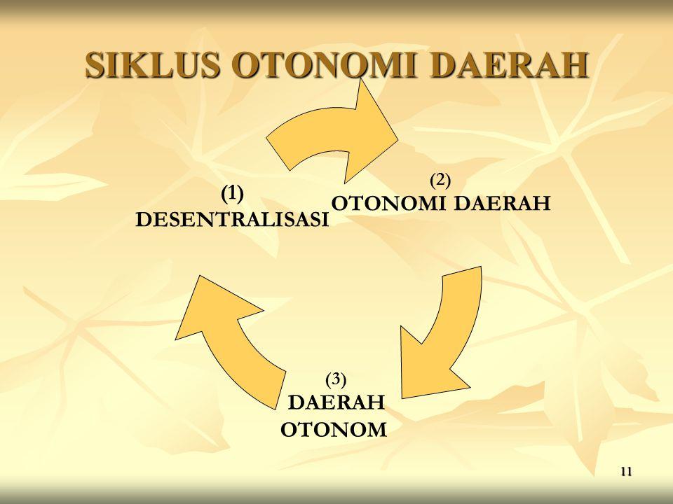 SIKLUS OTONOMI DAERAH