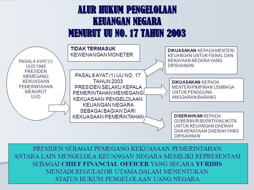 ALUR HUKUM PENGELOLAAN KEUANGAN NEGARA MENURUT UU NO. 17 TAHUN 2003