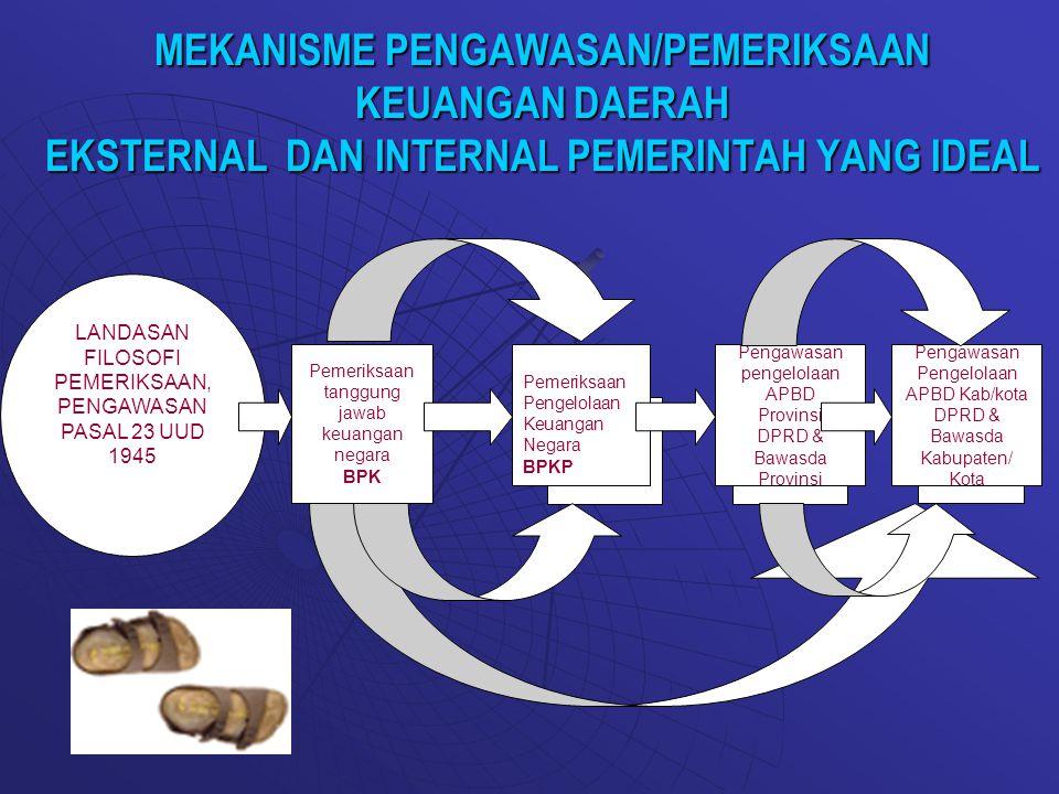 MEKANISME PENGAWASAN/PEMERIKSAAN KEUANGAN DAERAH EKSTERNAL DAN INTERNAL PEMERINTAH YANG IDEAL