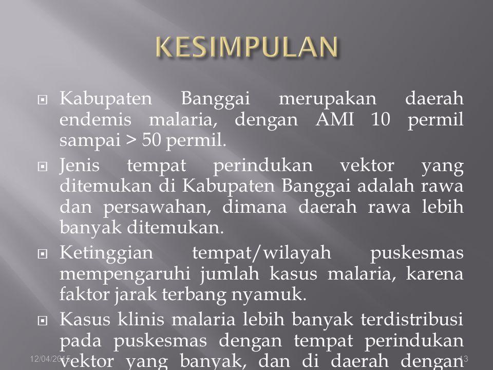 KESIMPULAN Kabupaten Banggai merupakan daerah endemis malaria, dengan AMI 10 permil sampai > 50 permil.