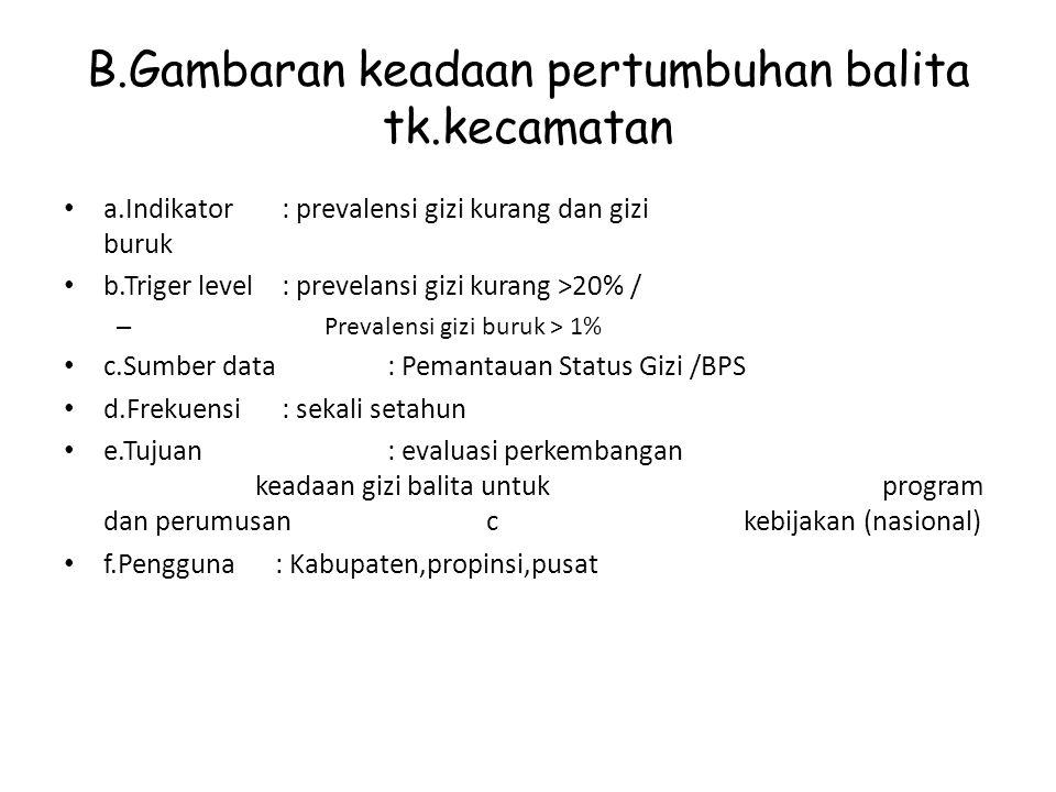 B.Gambaran keadaan pertumbuhan balita tk.kecamatan