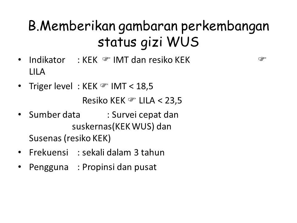 B.Memberikan gambaran perkembangan status gizi WUS