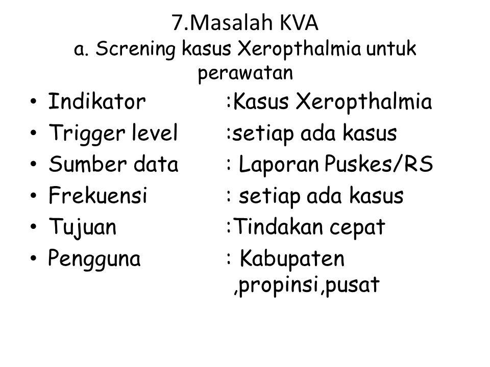 7.Masalah KVA a. Screning kasus Xeropthalmia untuk perawatan