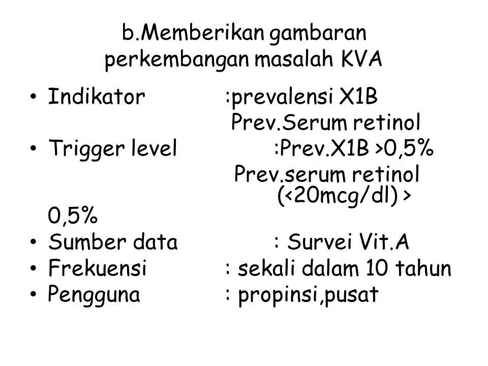 b.Memberikan gambaran perkembangan masalah KVA