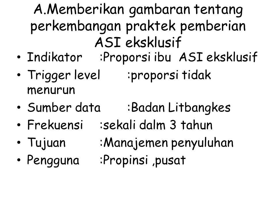 A.Memberikan gambaran tentang perkembangan praktek pemberian ASI eksklusif