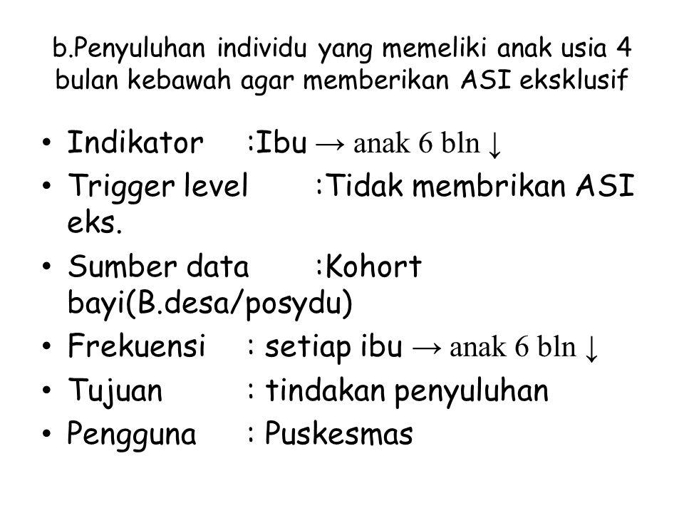 Indikator :Ibu → anak 6 bln ↓ Trigger level :Tidak membrikan ASI eks.