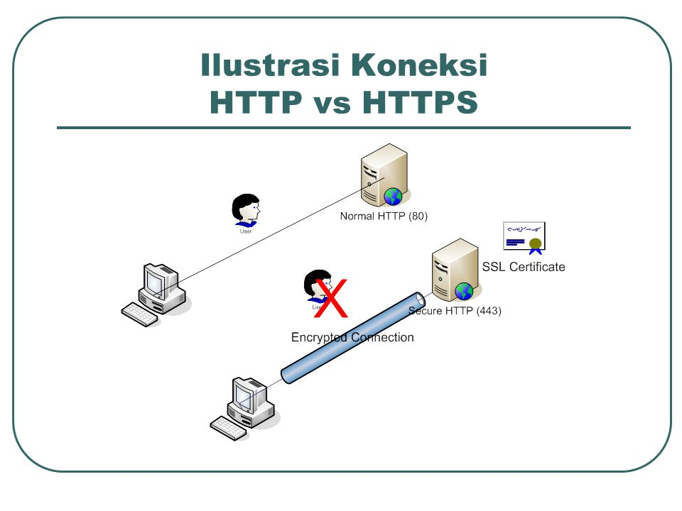 Ilustrasi Koneksi HTTP vs HTTPS