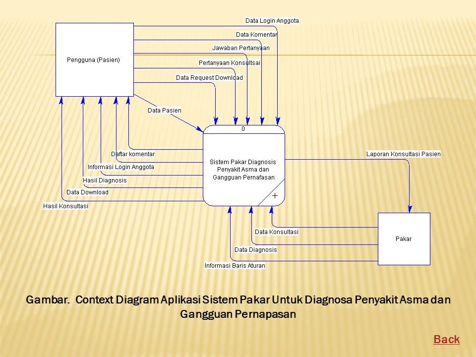 Gambar. Context Diagram Aplikasi Sistem Pakar Untuk Diagnosa Penyakit Asma dan Gangguan Pernapasan