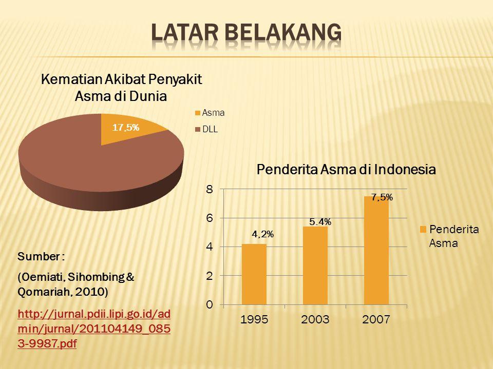 Latar Belakang Sumber : (Oemiati, Sihombing & Qomariah, 2010)