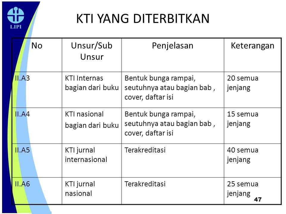 KTI YANG DITERBITKAN No Unsur/Sub Unsur Penjelasan Keterangan II.A3