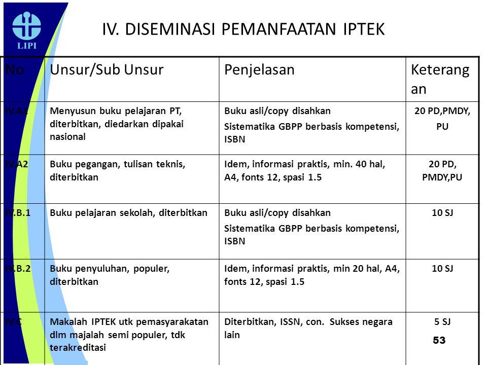 IV. DISEMINASI PEMANFAATAN IPTEK