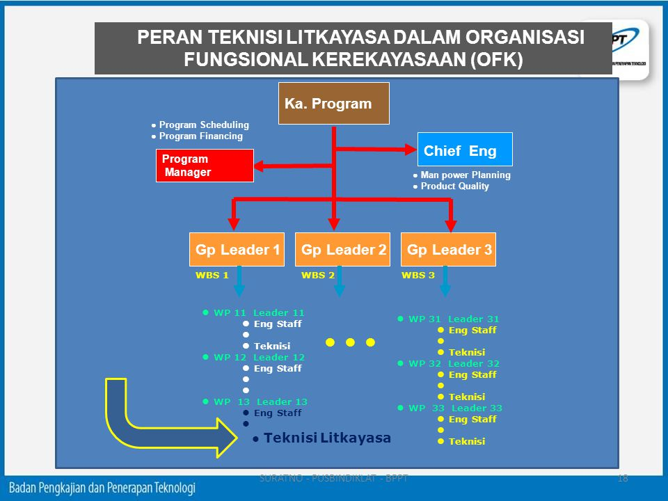 PERAN TEKNISI LITKAYASA DALAM ORGANISASI FUNGSIONAL KEREKAYASAAN (OFK)