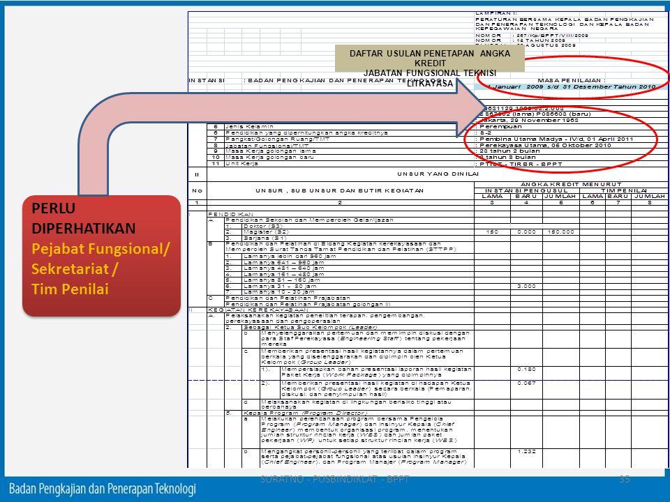PERLU DIPERHATIKAN Pejabat Fungsional/ Sekretariat /