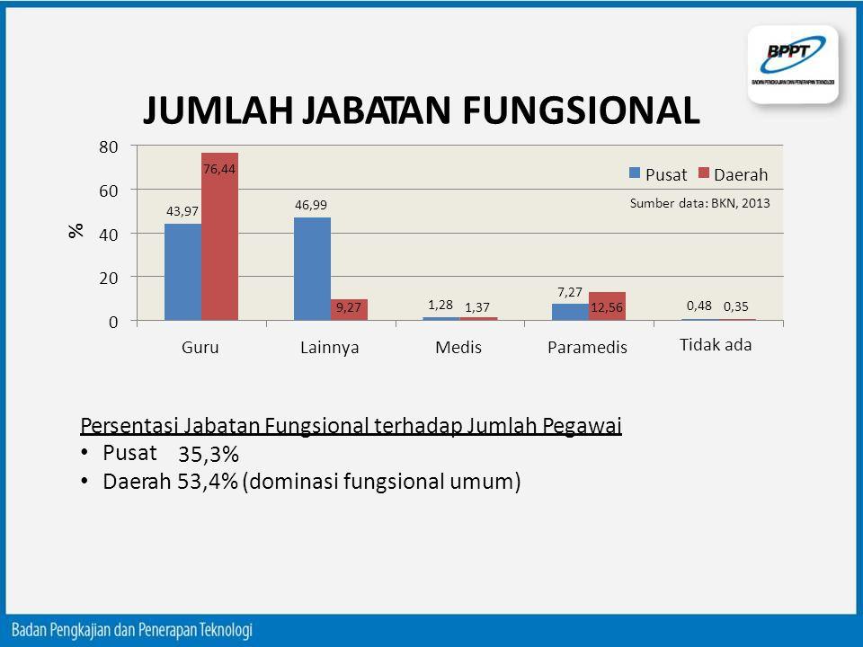 JUMLAH JABATAN FUNGSIONAL