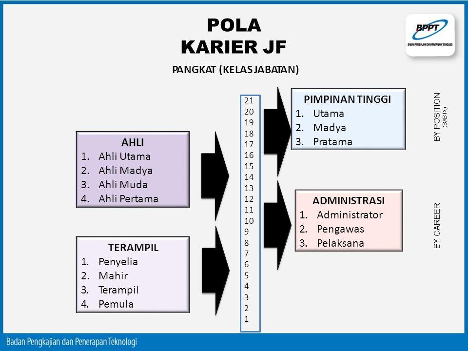 POLA KARIER JF PANGKAT (KELAS JABATAN) PIMPINAN TINGGI Utama Madya