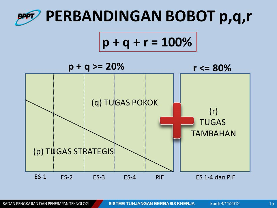 PERBANDINGAN BOBOT p,q,r