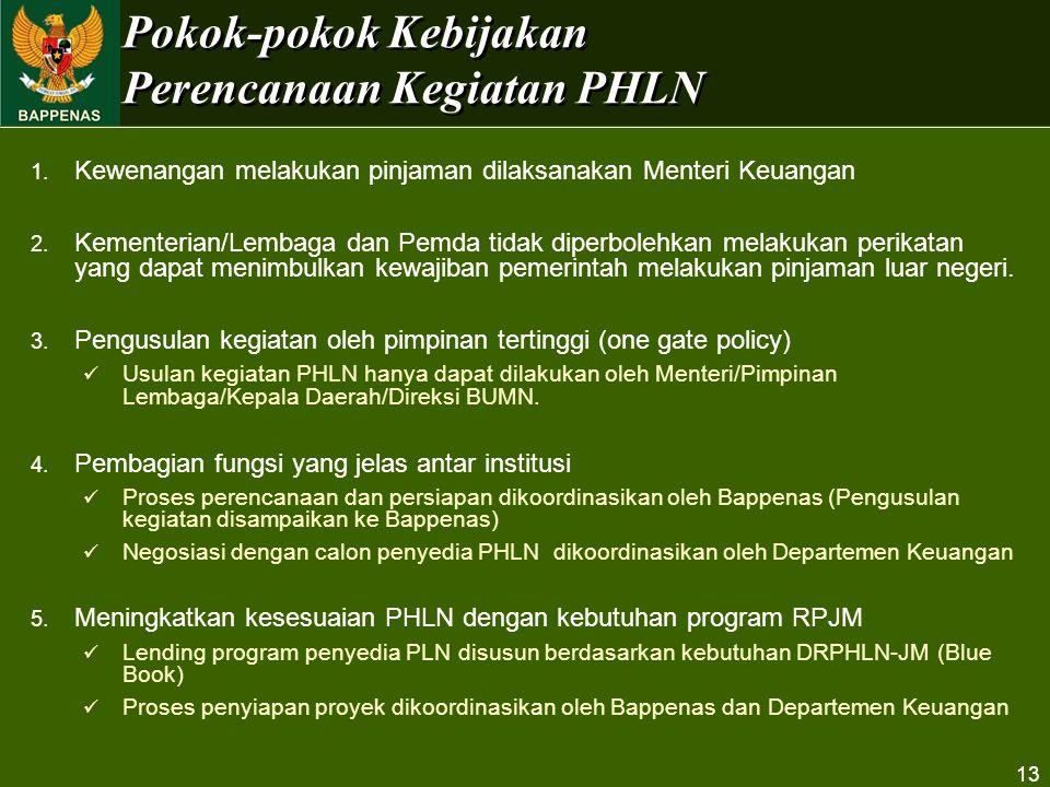 Pokok-pokok Kebijakan Perencanaan Kegiatan PHLN