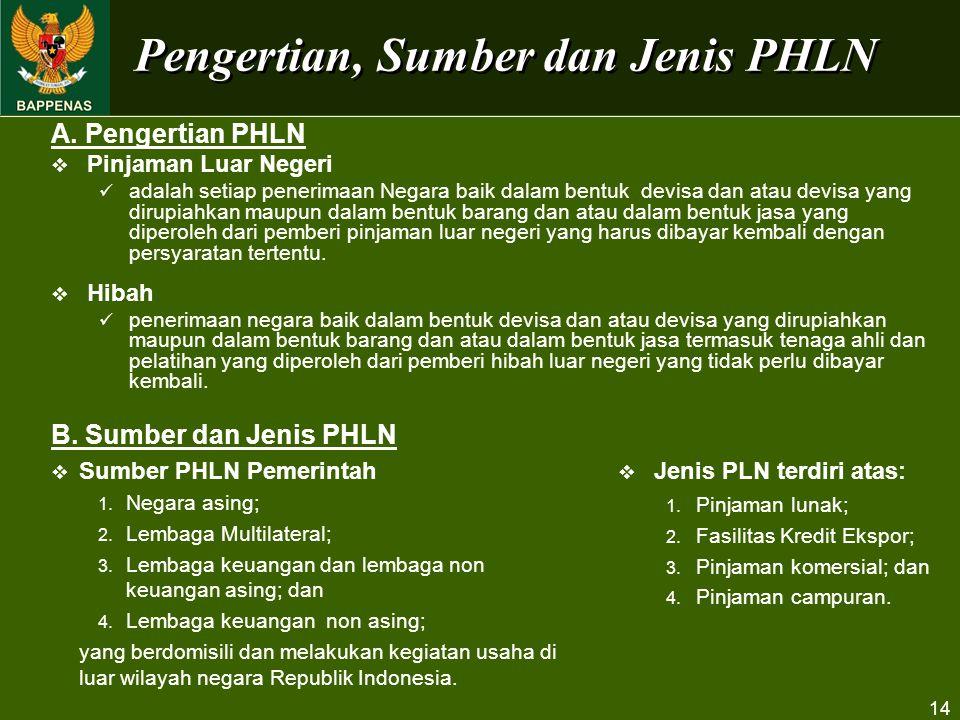 Pengertian, Sumber dan Jenis PHLN