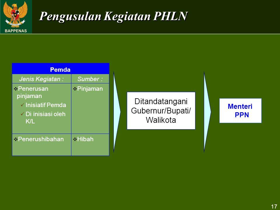 Pengusulan Kegiatan PHLN