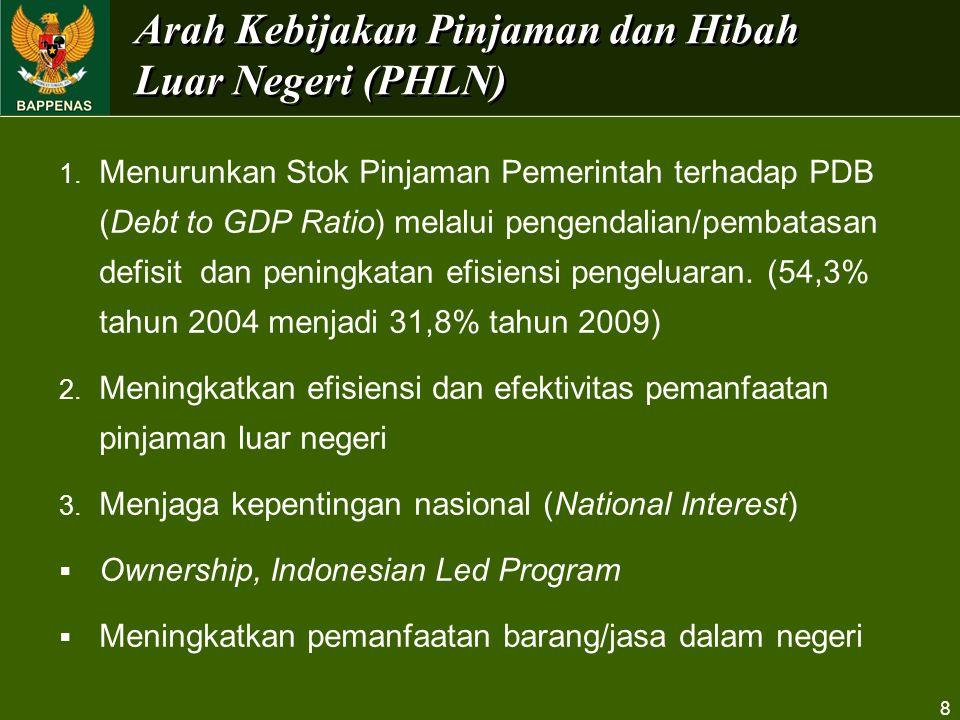 Arah Kebijakan Pinjaman dan Hibah Luar Negeri (PHLN)