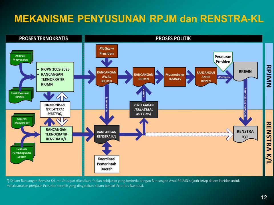 MEKANISME PENYUSUNAN RPJM dan RENSTRA-KL