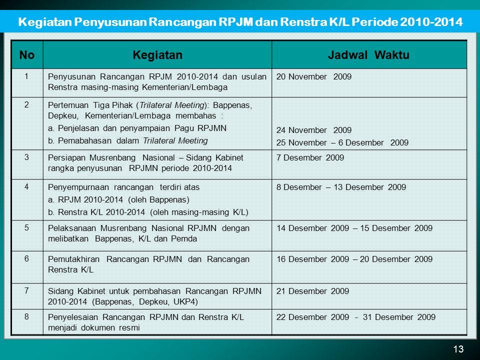 Kegiatan Penyusunan Rancangan RPJM dan Renstra K/L Periode 2010-2014