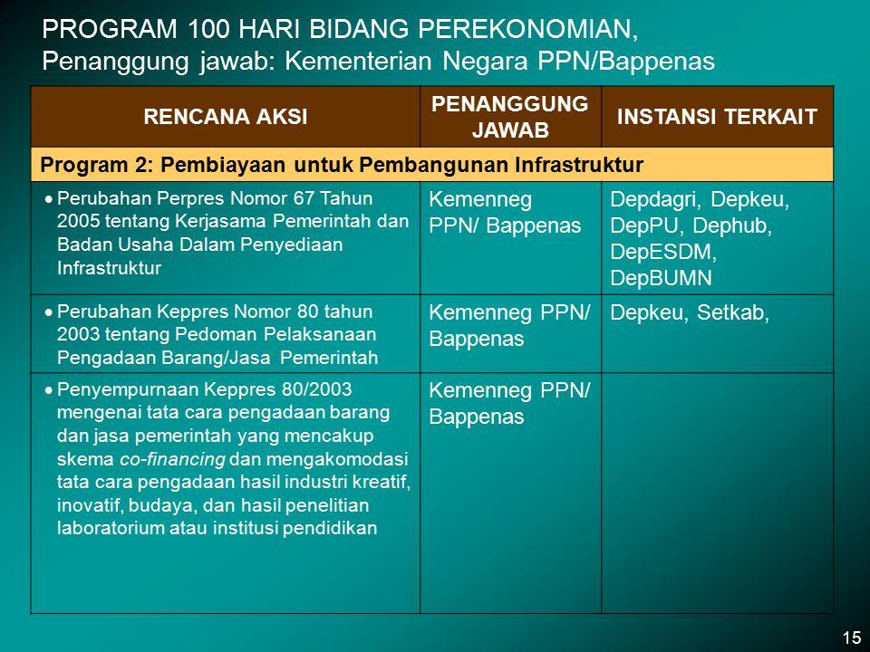 PROGRAM 100 HARI BIDANG PEREKONOMIAN, Penanggung jawab: Kementerian Negara PPN/Bappenas