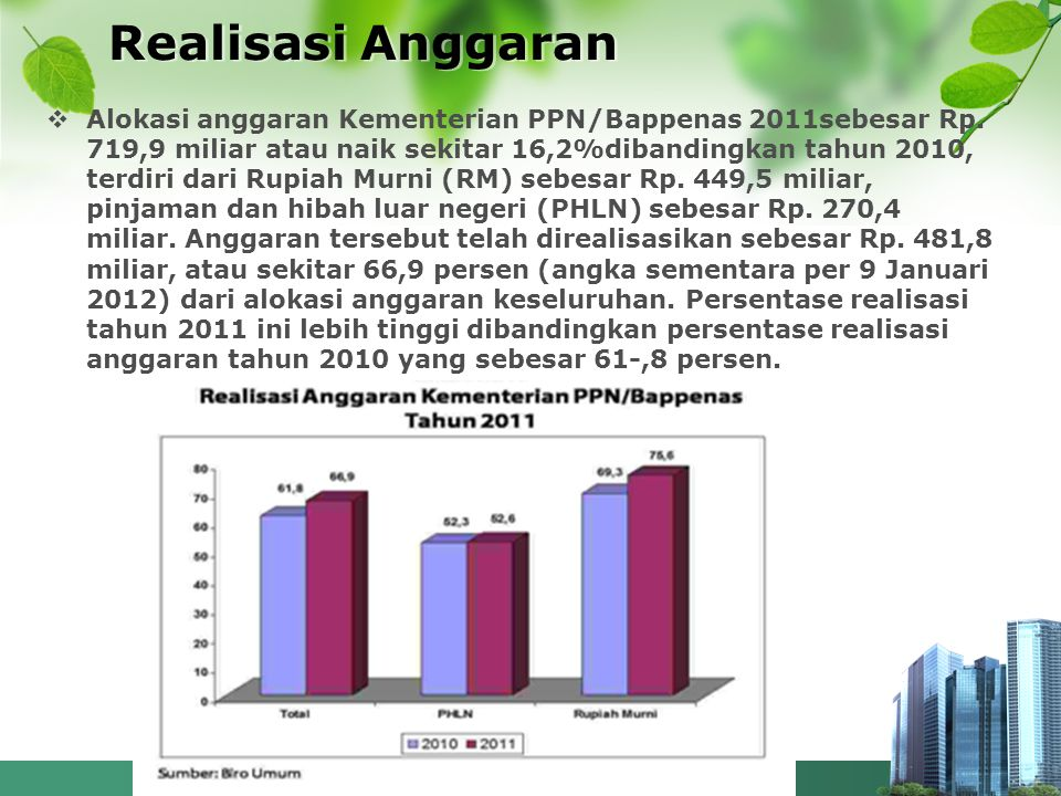 Realisasi Anggaran