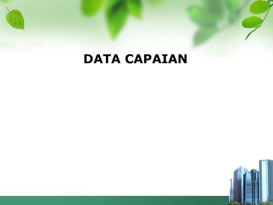 DATA CAPAIAN