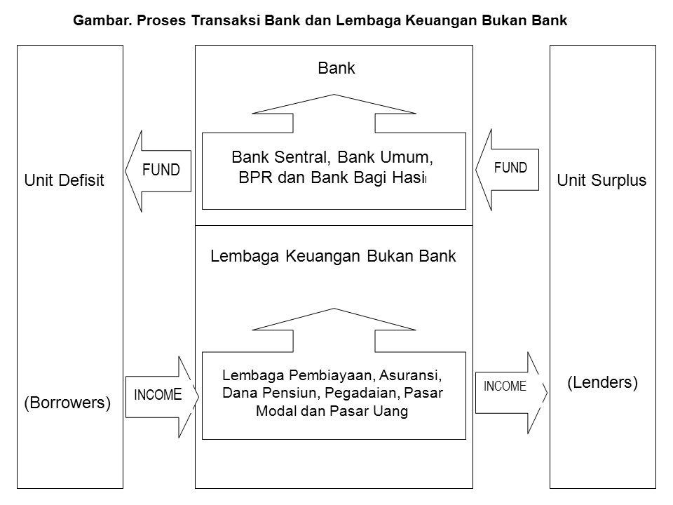 Bank Sentral, Bank Umum, BPR dan Bank Bagi Hasil