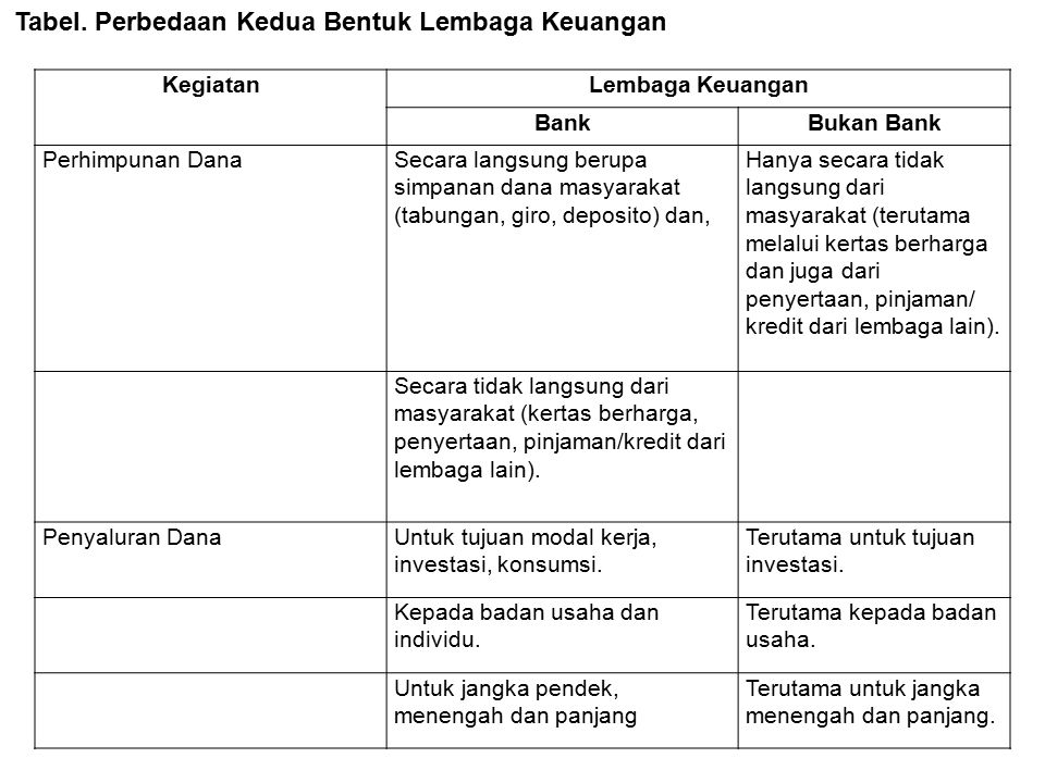 Tabel. Perbedaan Kedua Bentuk Lembaga Keuangan