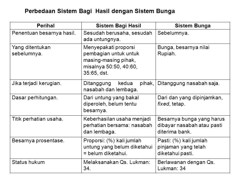Perbedaan Sistem Bagi Hasil dengan Sistem Bunga