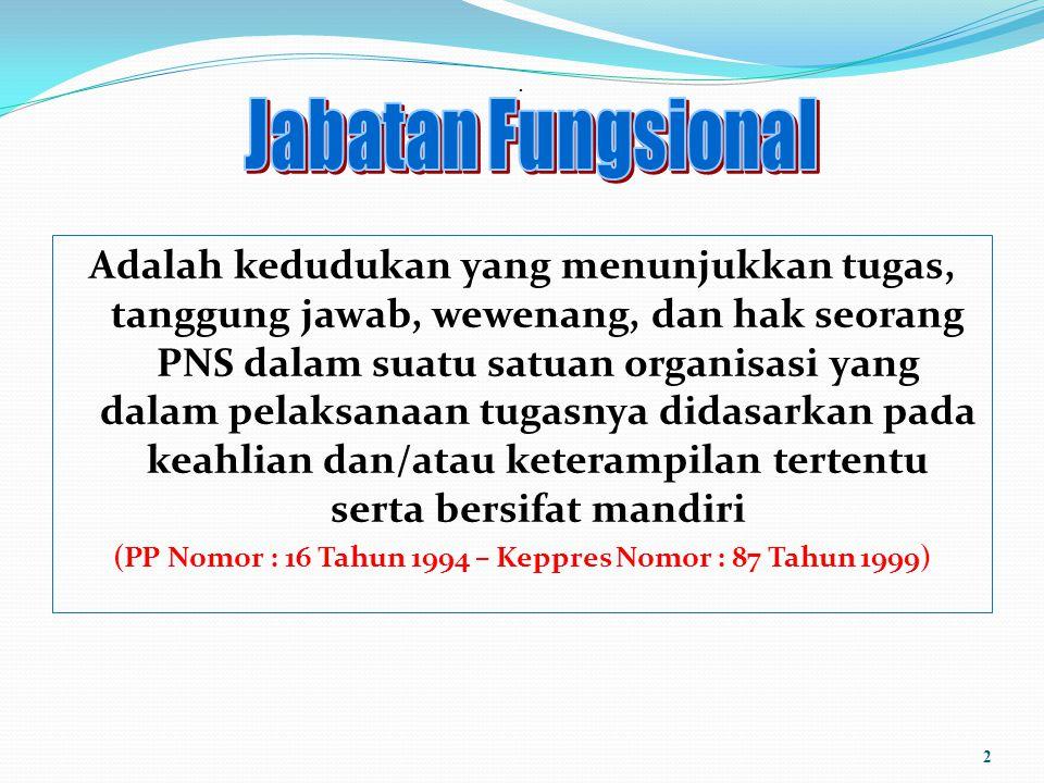 (PP Nomor : 16 Tahun 1994 – Keppres Nomor : 87 Tahun 1999)