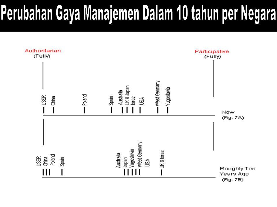 Perubahan Gaya Manajemen Dalam 10 tahun per Negara