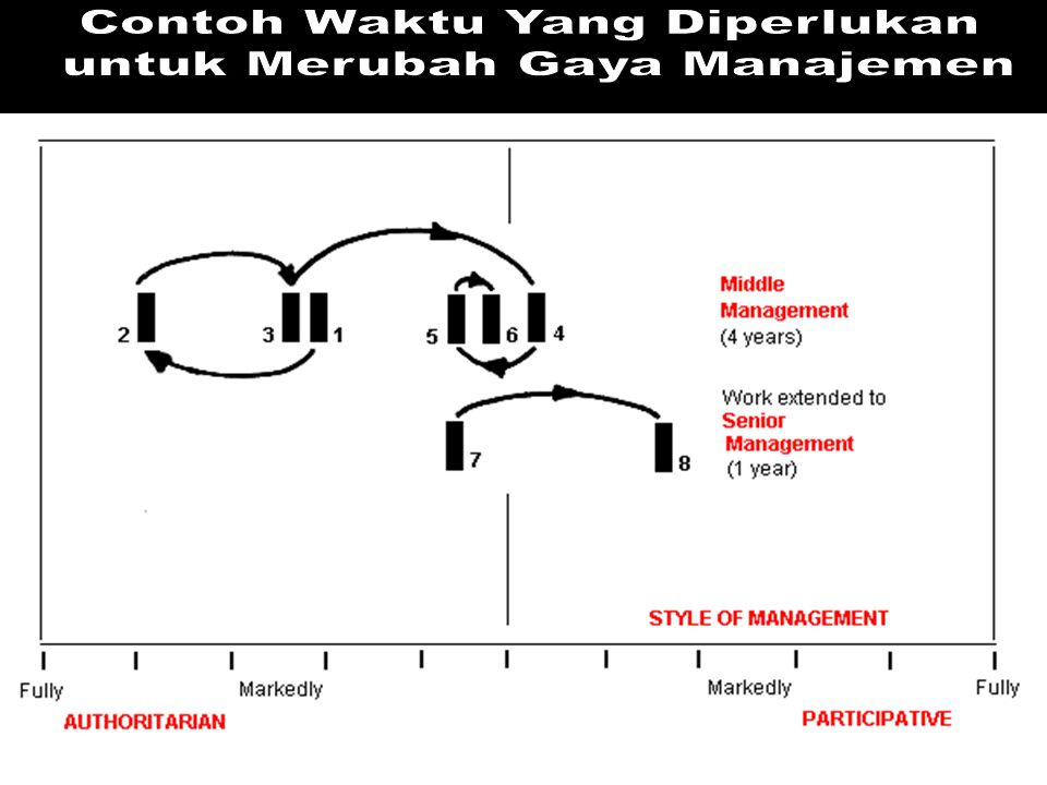 Contoh Waktu Yang Diperlukan untuk Merubah Gaya Manajemen